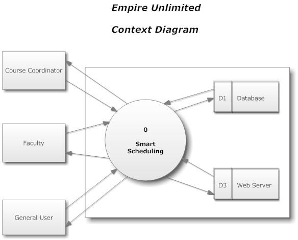 21 data flow diagrams 212 context diagram ccuart Choice Image