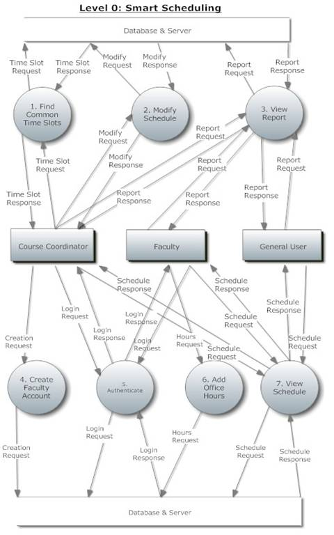21 data flow diagrams 213 level 0 diagram ccuart Choice Image