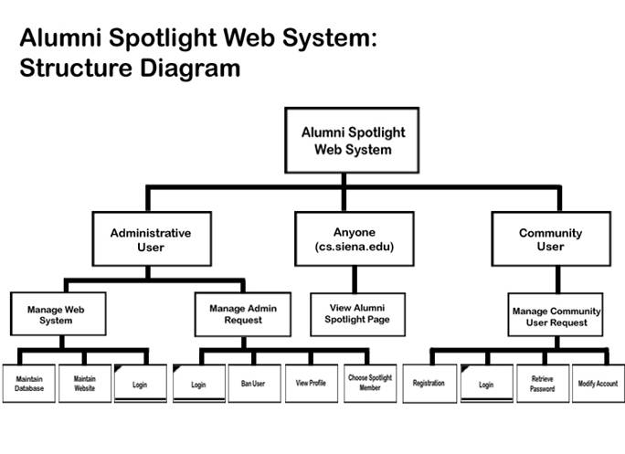 Alumni spotlight web system detailed design ccuart Choice Image