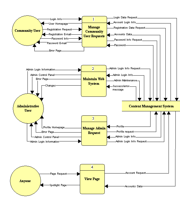 how to draw data flow diagram level 0