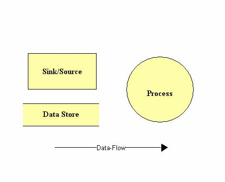 Html requirements data flow diagrams documentimg0g ccuart Choice Image