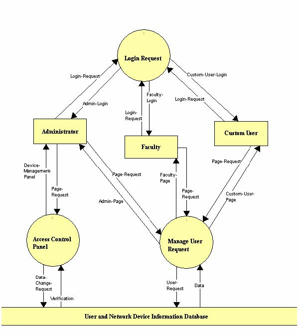 data flow diagram for attendance management system