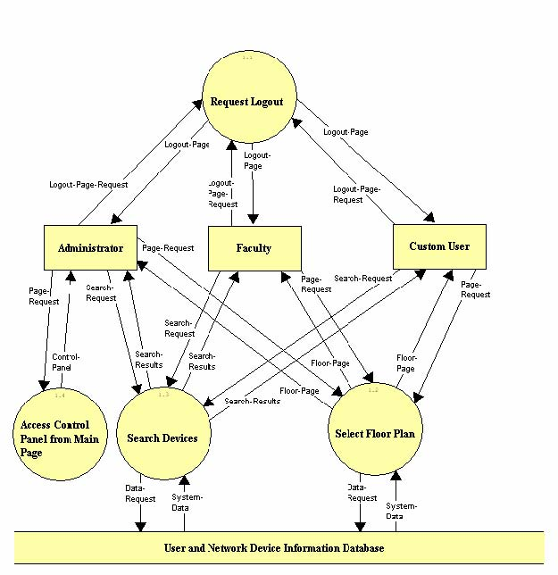 difference between context level and detailed data flow diagram school data flow diagram 1.3.5 level 1: manage user request (1) #2