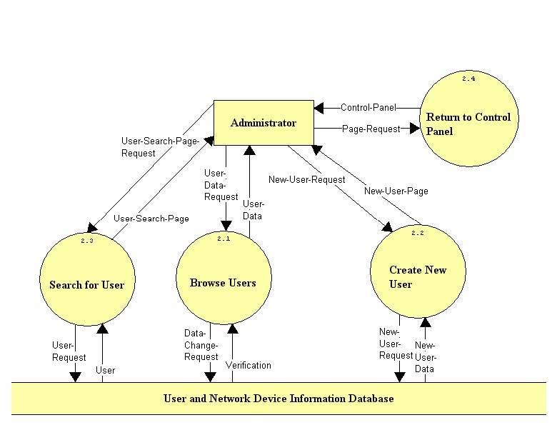 requirements data flow diagrams document img 8 jpg rh oraserv cs siena edu Data Flow Diagram Signal Flow Diagram