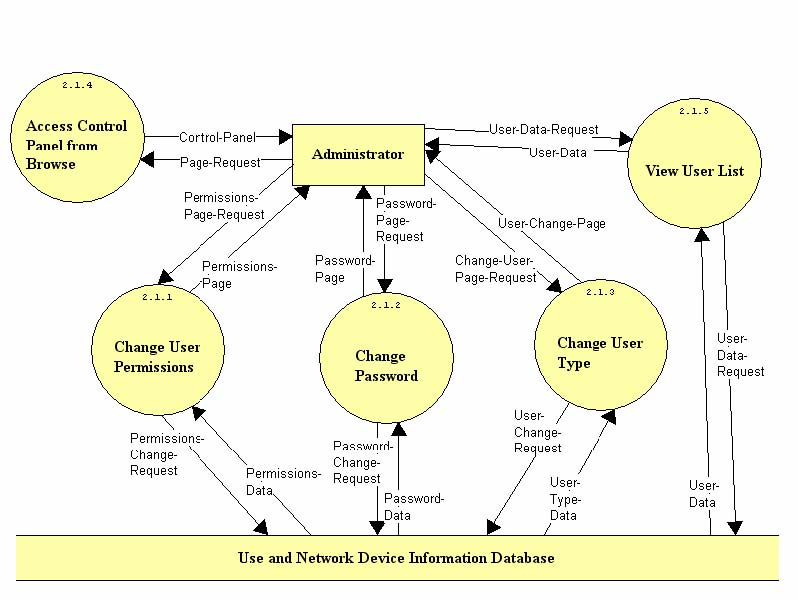 Html the browse users diagram outlines what functions the administrator will have access to after browsing the current users the administrator will be able to ccuart Choice Image